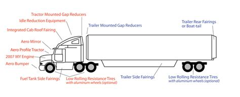 semi trailer diagram wiring diagram schemes