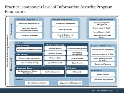 Build An Information Security Strategy Information Security Program Template