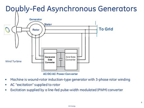 define doubly fed induction generator doubly fed induction generator lecture 28 images ppt wind energy doubly fed induction