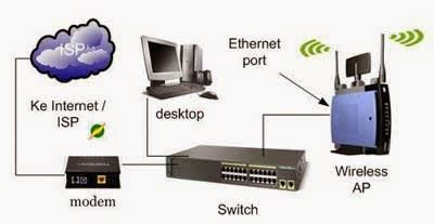 Hub Switch Dan Router mengenal hardware modem repeater hub switch router