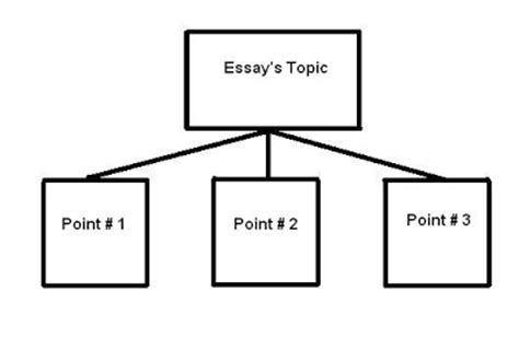 pattern classification meaning essays made easy essay patterns of development