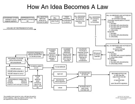how does a bill become a flowchart 10 best images about teaching government on