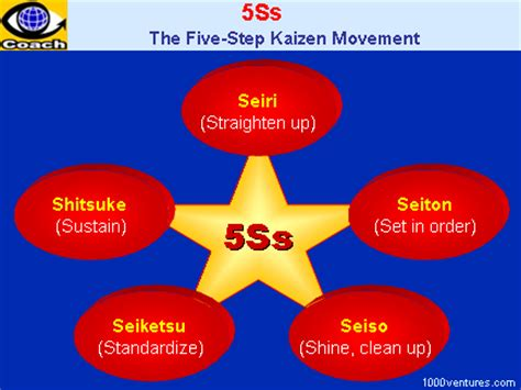 To Five K by 5s Five Ss 5s Program Sort Straighten Shine
