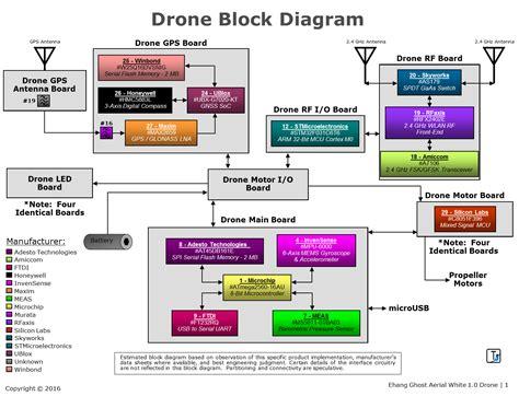block diagram wiring diagram for drone 24 wiring diagram images