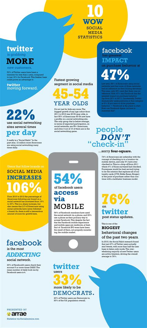 9 facts on the state of social media worth with your firm real lawyers blogs
