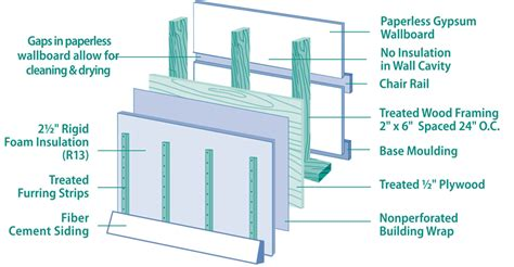 insulation systems with quot whole wall quot r values