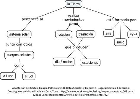 imagenes de mapas mentales herramientas para elaborar mapas conceptuales car
