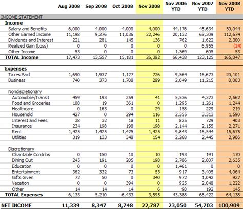 Personal Income Statement November 2008 Net Income 22 787 Revenue And Expense Report Template