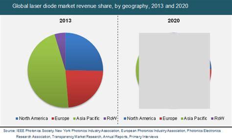 diode laser market laser diode market global industry analysis trends forecast 2014 2020