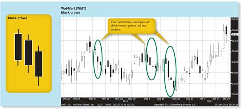 point pattern analysis book bloomberg visual guide to candlestick charting michael c