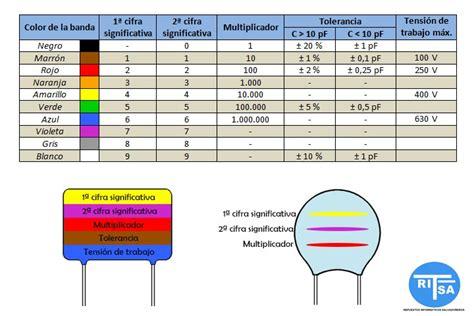 capacitor codigo 102 191 como se leen los capacitores