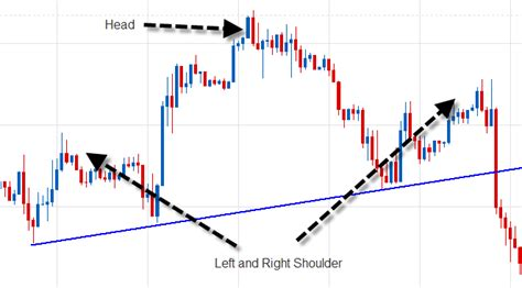 candlestick pattern tracker using forex candlestick pattern to tell the trend forex