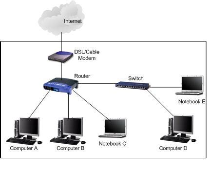 home network design switch expanding network by using network switch