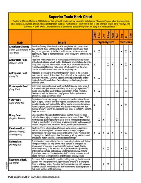 herbs chart medicinal herb chart wow com image results more at
