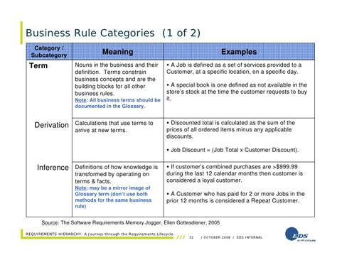 templates for documenting business rules requirements hierarchy a journey through the