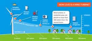 Site Plan Generator solar power or wind power letsgosolar com