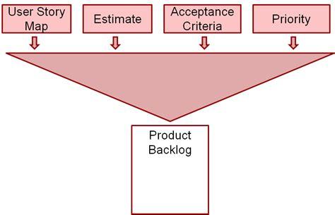 scrum visio scrum process template visio free software and shareware