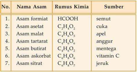 Asam Borat Semut contoh asam organik dan anorganik contoh senyawa basa