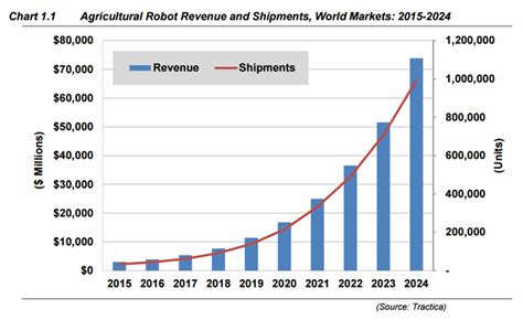 cleaning robot market estimated high sales by 2016 2024 qwtj live driverless tractors and drones to be among the key