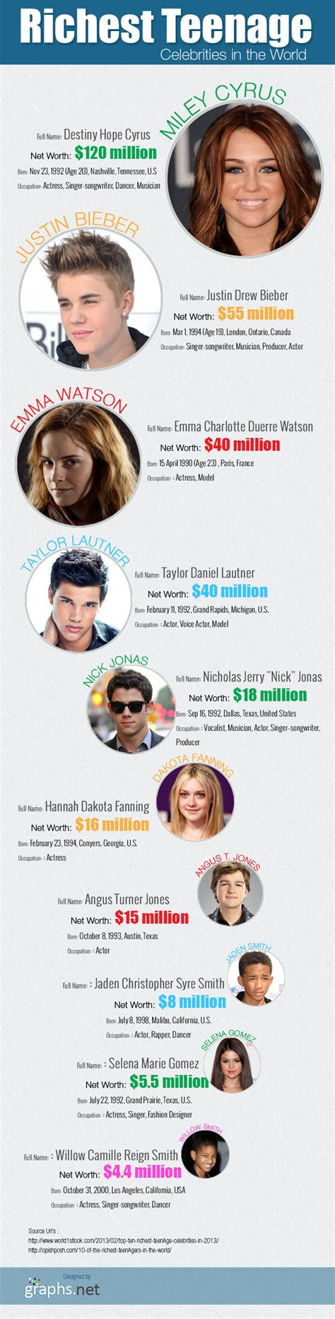 richest celebrity list in the world richest teenage celebrities in the world infographic
