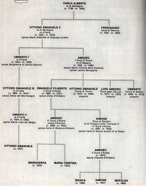 casato di papa francesco casa savoia wikiwand