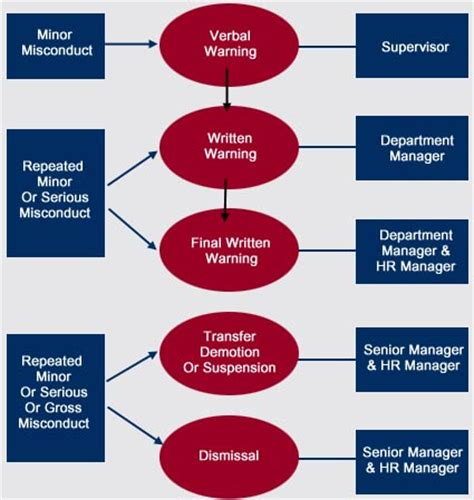 disciplinary flowchart disciplinary form images frompo