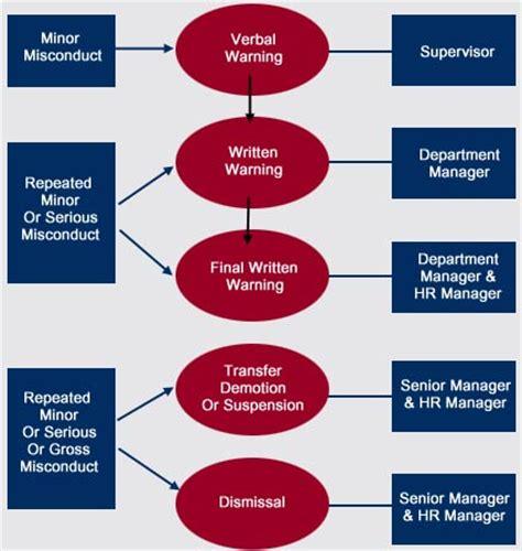 disciplinary flowchart 9 best images of attendance discipline flow chart