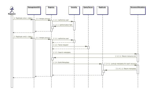 how to do a sequence diagram sequence diagram tutorial driverlayer search engine