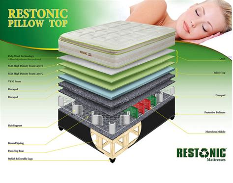 Restonic Pillow Top Mattress Reviews by Restonic Mattress Prices Collection