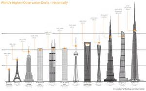 chrysler building viewing deck a historic timeline of the world s highest observation