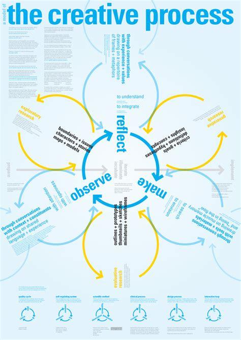 design thinking concepts concept maps