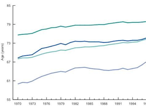 what is the average time a man last in bed huge racial gap in life expectancy business insider