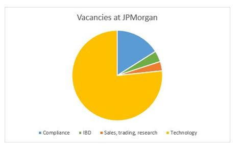jp careers banks need you to fill in six easy charts
