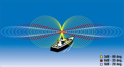 best vhf antenna for small boat selecting a vhf antenna west marine