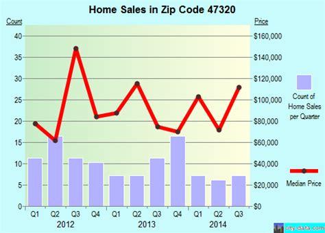 47320 zip code albany indiana profile homes