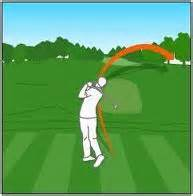 golf swing slice golf circuit the pro line golf shop since 1995