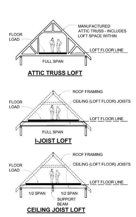 Ceiling Structure Types by Loft Garage Plans Floor Structure Type Profiles Behm