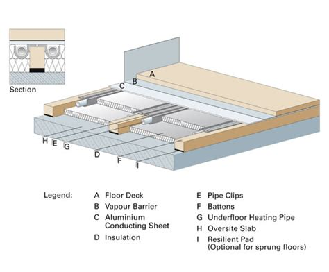 underfloor heating system for batten sprung floors