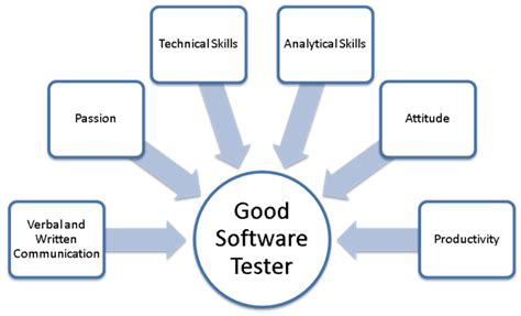 software tester trusted partner for software testing test automation and v v services