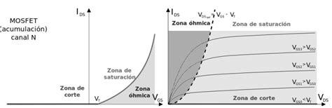 transistor mosfet zona ohmica el transistor mosfet electr 243 nica pr 225 ctica aplicada