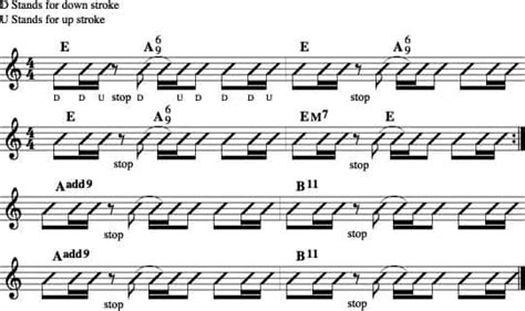 strum pattern for jumper on guitar moveable chord shapes guitar compass
