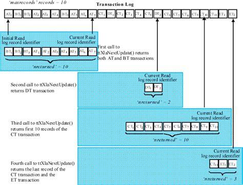 layout xla xla and timesten event management