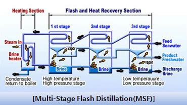 design of multi effect distillation mvr distiller system from ik corporation b2b marketplace