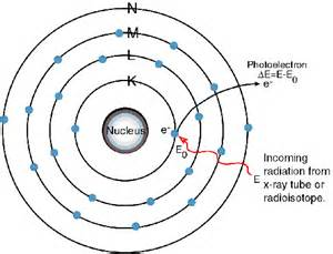 Protons In Titanium What Is Xrf Tek X Detectors And Electronics