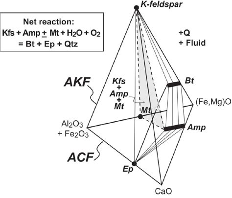 acf and akf diagrams a phase diagram produced by joining an acf and an akf