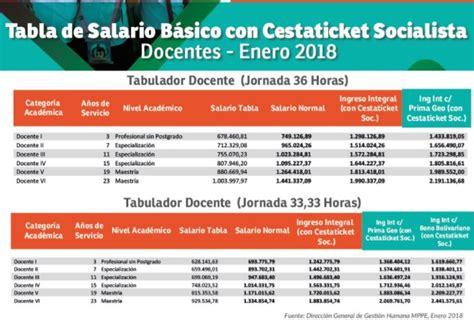 noticias sobre aumento de sueldo a docentes del peru 2016 tabla docentes del ministerio de educaci 243 n comenzar 225 n a