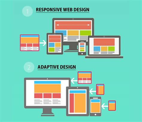 best adaptive websites responsive design or adaptive design which one is best