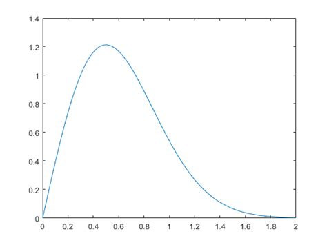 rayleigh distribution matlab simulink