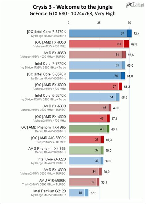 cpu bench marks more crysis 3 cpu benchmarks