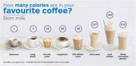 How many calories in coffee? 12WBT